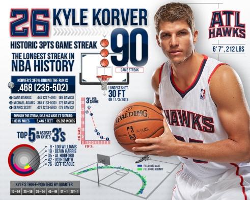 kyle-korver-3pt-record-infographic-960